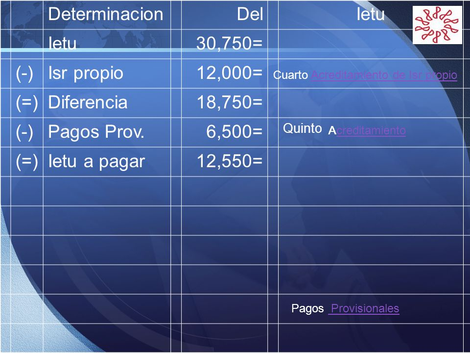 Determinacion Del Ietu 30,750= (-) Isr propio 12,000= (=) Diferencia