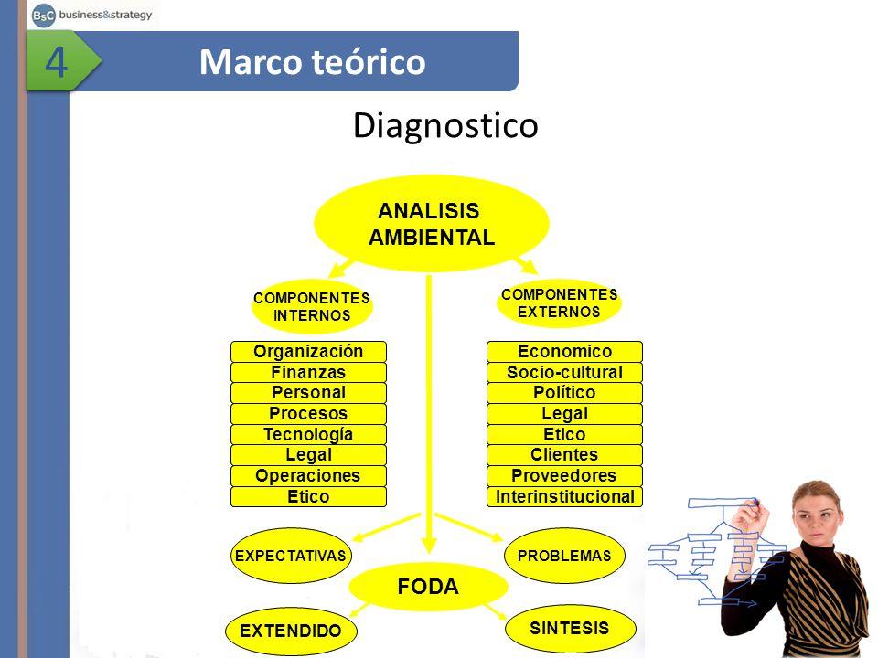 4 Marco teórico Diagnostico ANALISIS AMBIENTAL FODA Organización