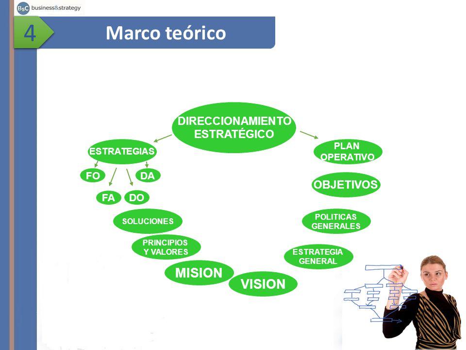 4 Marco teórico MISION VISION DIRECCIONAMIENTO ESTRATÉGICO OBJETIVOS