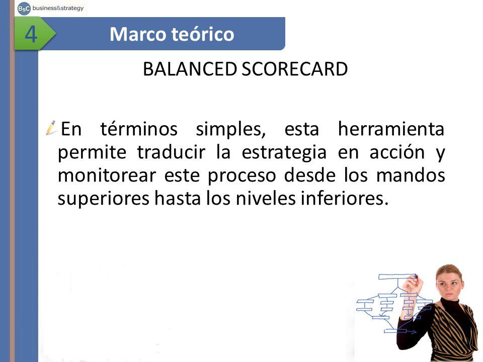 4 Marco teórico BALANCED SCORECARD