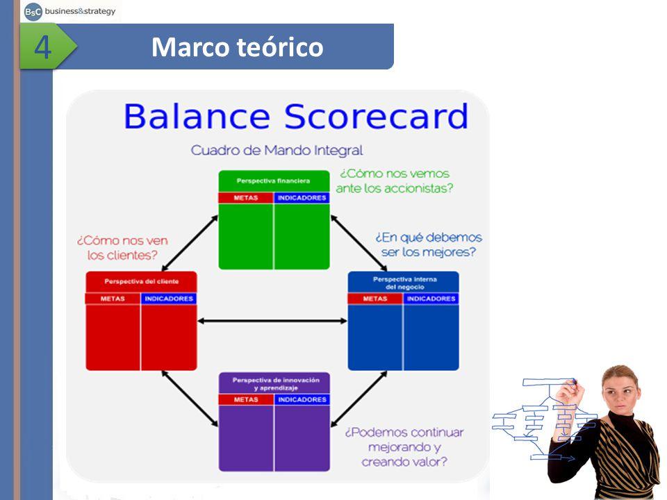 4 Marco teórico