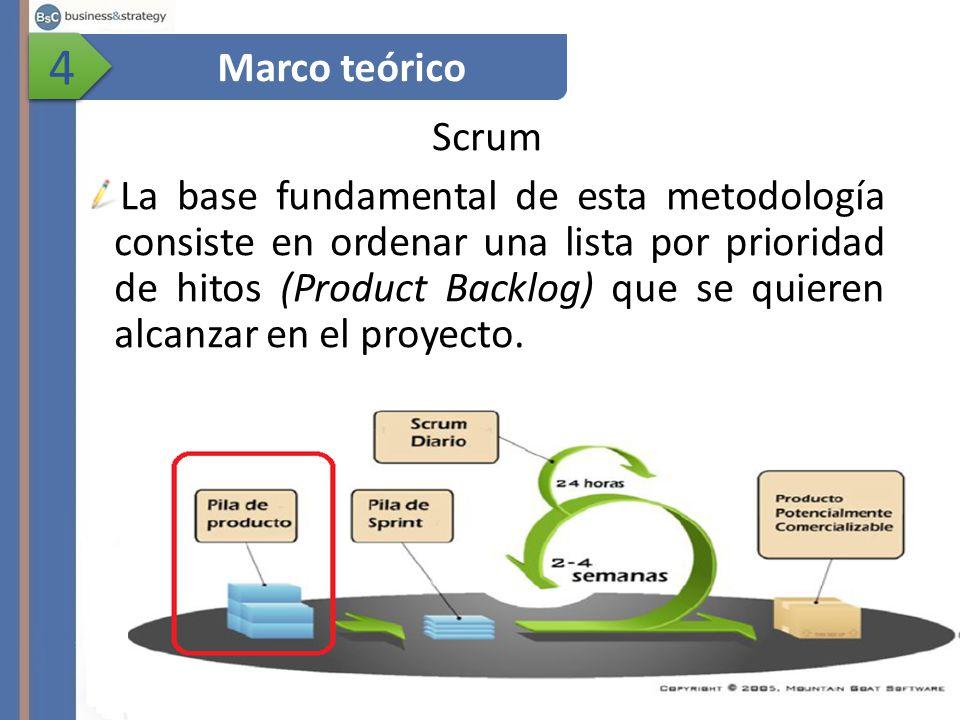 4 Marco teórico. Scrum.