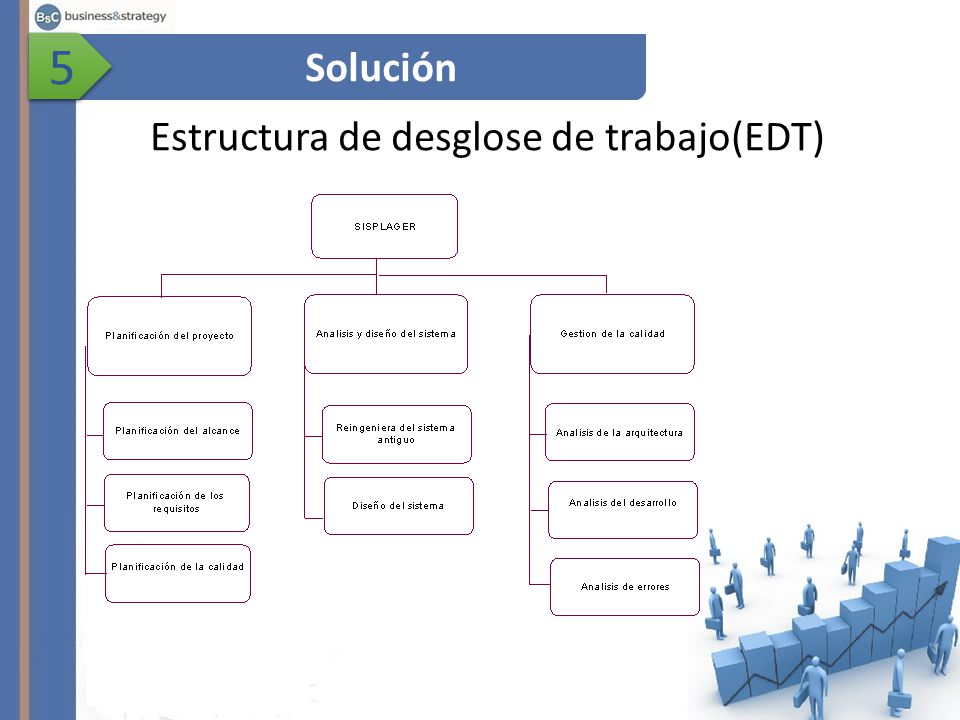 Estructura de desglose de trabajo(EDT)