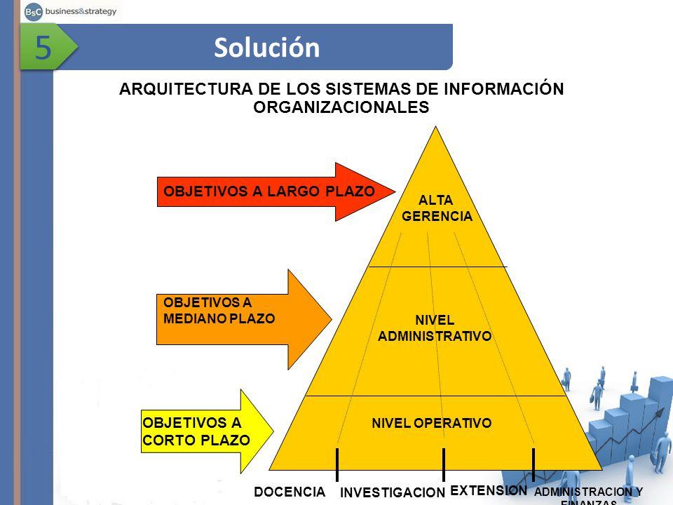 5 Solución. ARQUITECTURA DE LOS SISTEMAS DE INFORMACIÓN ORGANIZACIONALES. OBJETIVOS A LARGO PLAZO.