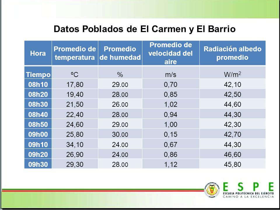 Datos Poblados de El Carmen y El Barrio