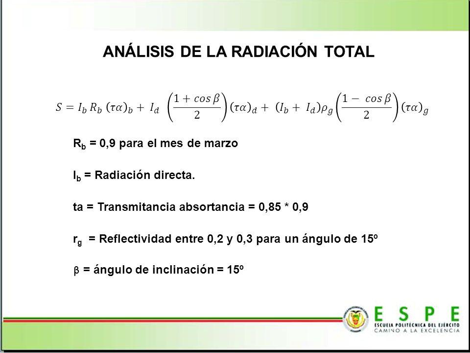 ANÁLISIS DE LA RADIACIÓN TOTAL