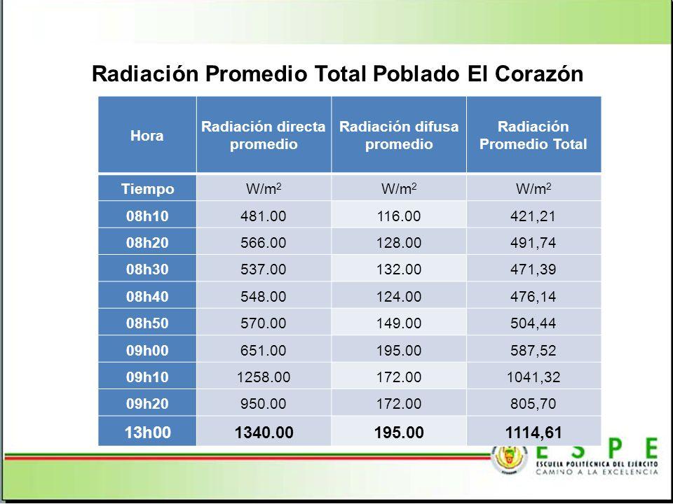 Radiación Promedio Total Poblado El Corazón