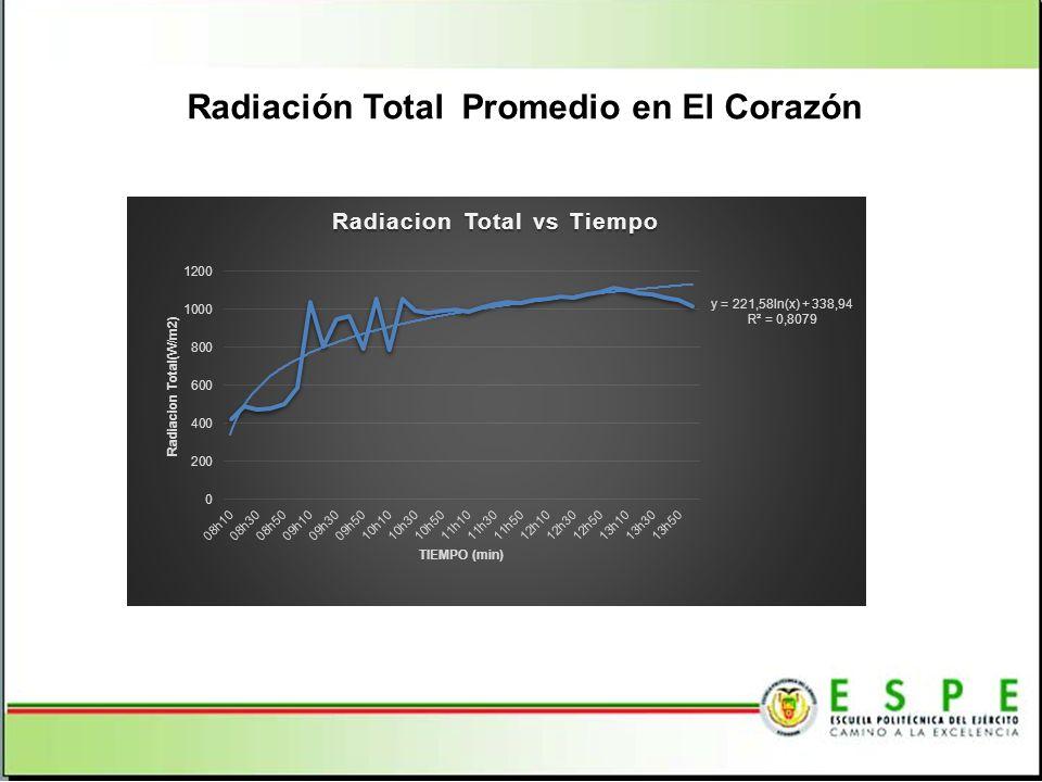 Radiación Total Promedio en El Corazón