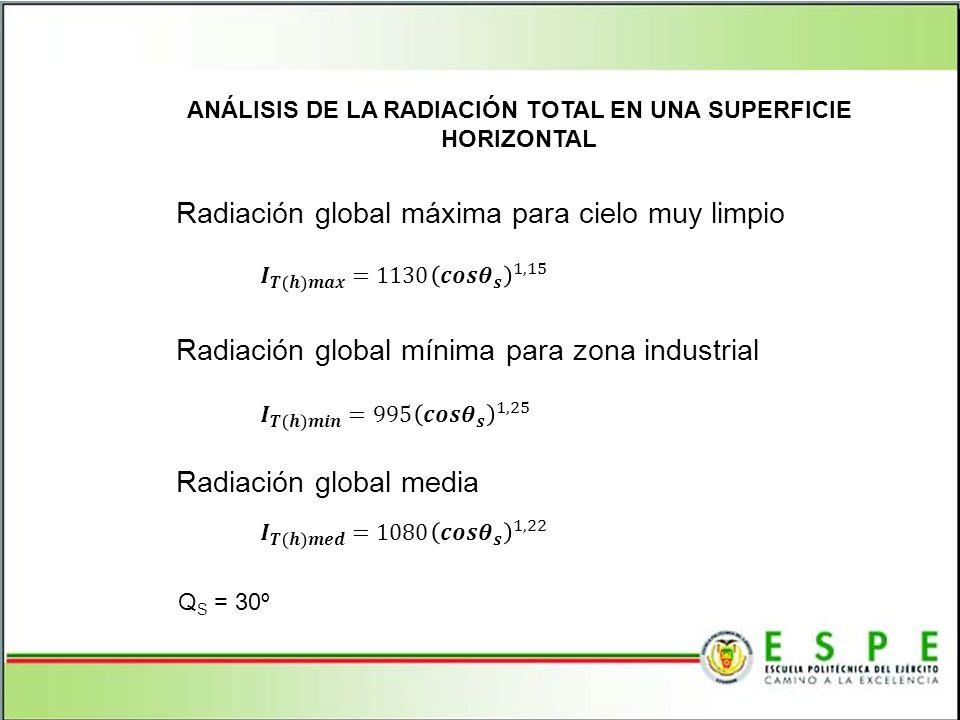 ANÁLISIS DE LA RADIACIÓN TOTAL EN UNA SUPERFICIE HORIZONTAL