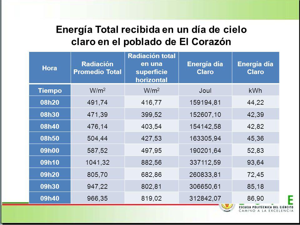 Radiación Promedio Total Radiación total en una superficie horizontal