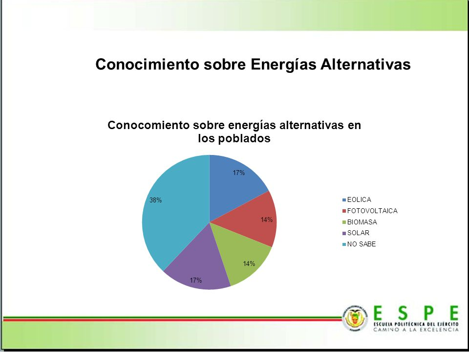 Conocimiento sobre Energías Alternativas