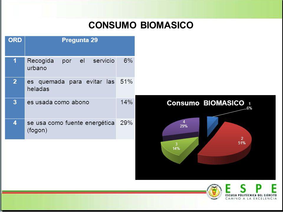 CONSUMO BIOMASICO ORD Pregunta 29 1 Recogida por el servicio urbano 6%