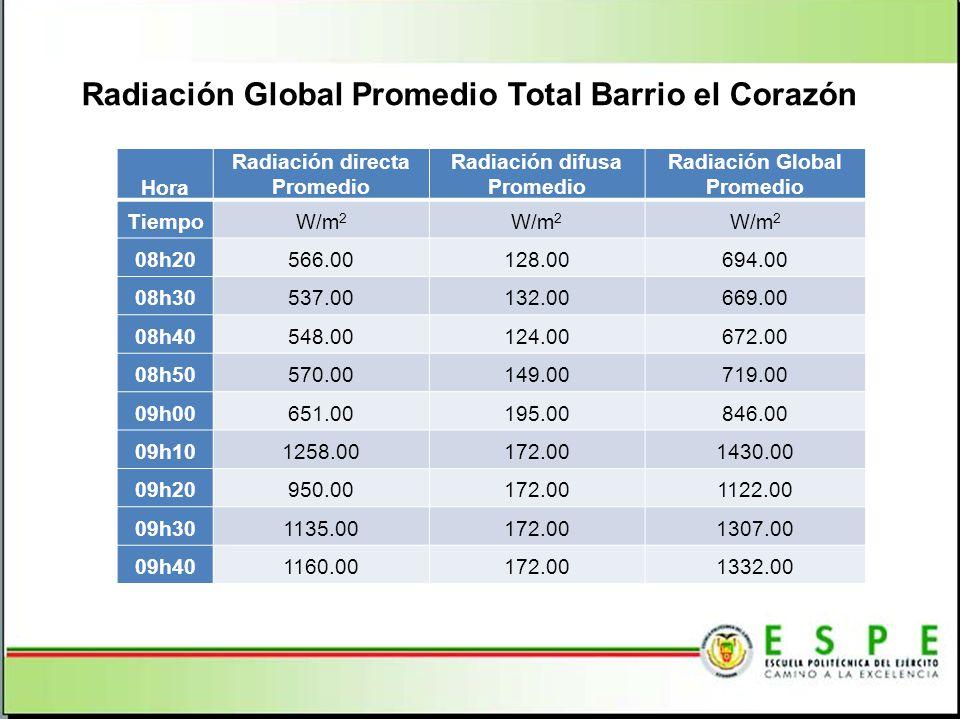 Radiación Global Promedio Total Barrio el Corazón