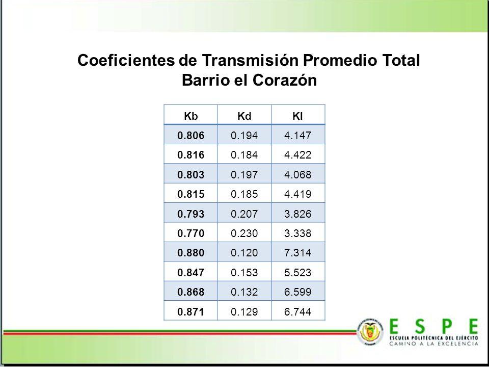 Coeficientes de Transmisión Promedio Total Barrio el Corazón
