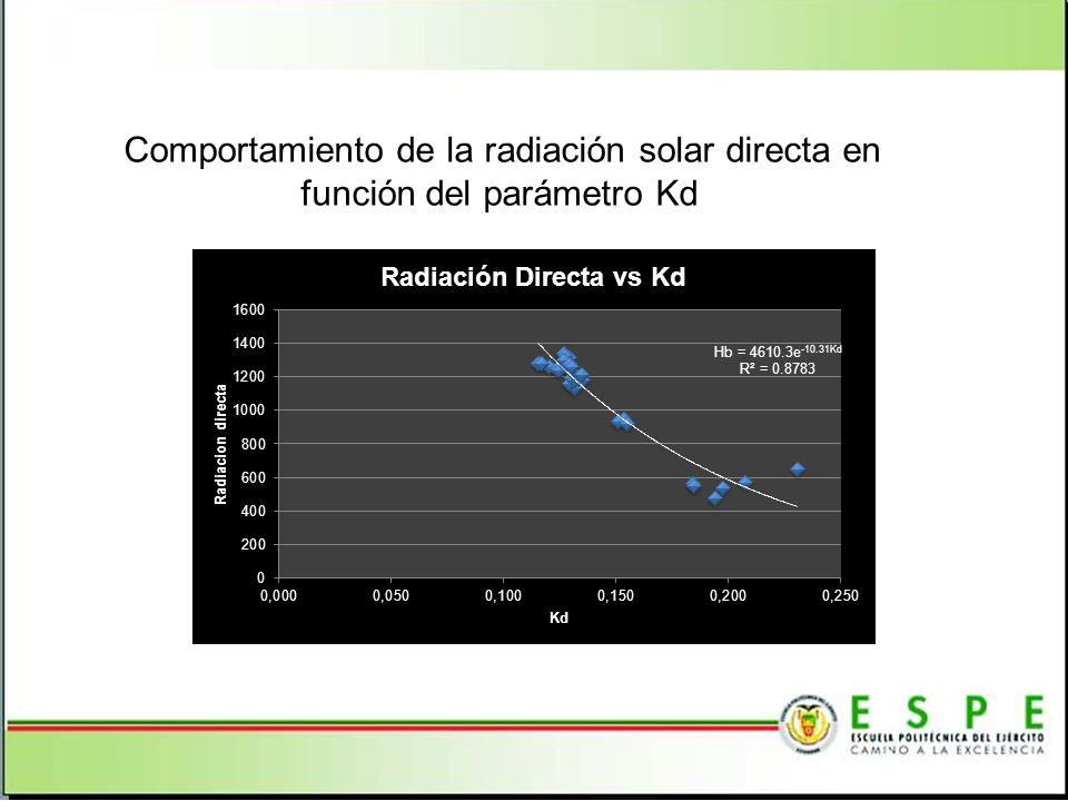 Comportamiento de la radiación solar directa en función del parámetro Kd