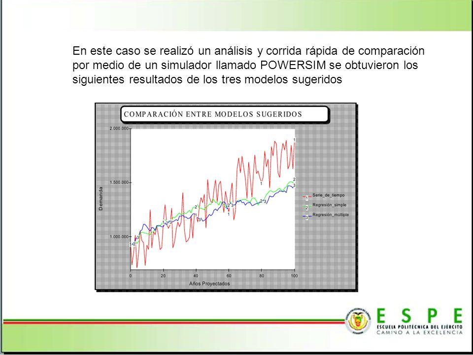 En este caso se realizó un análisis y corrida rápida de comparación por medio de un simulador llamado POWERSIM se obtuvieron los siguientes resultados de los tres modelos sugeridos