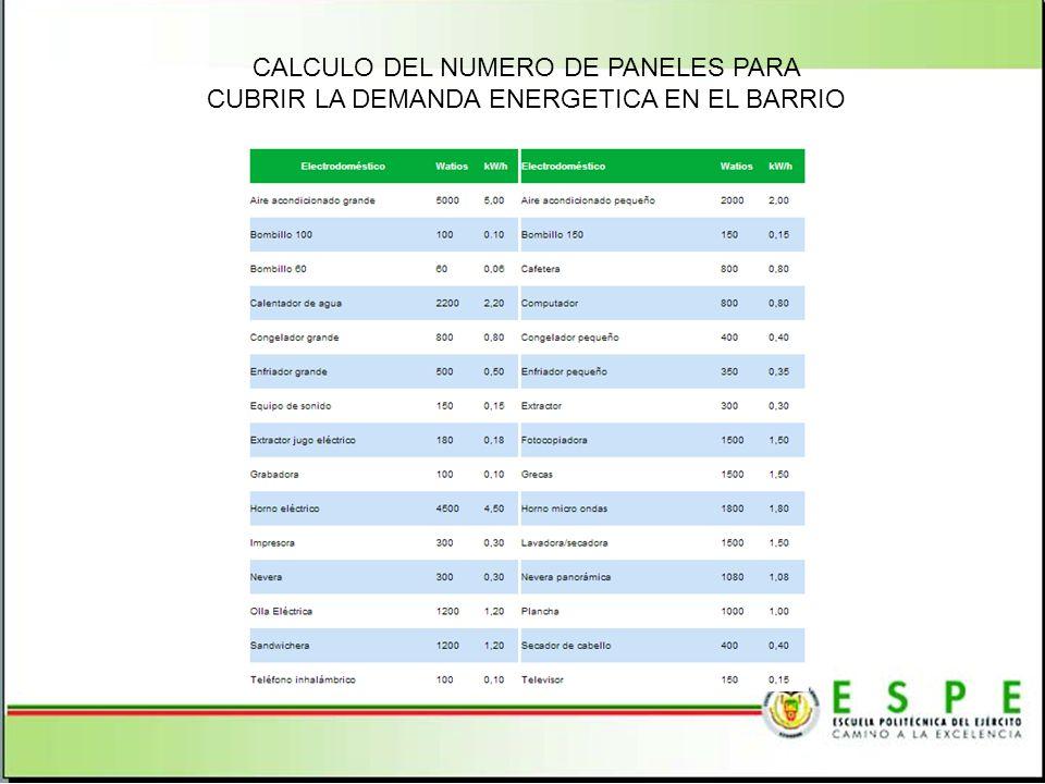 CALCULO DEL NUMERO DE PANELES PARA CUBRIR LA DEMANDA ENERGETICA EN EL BARRIO