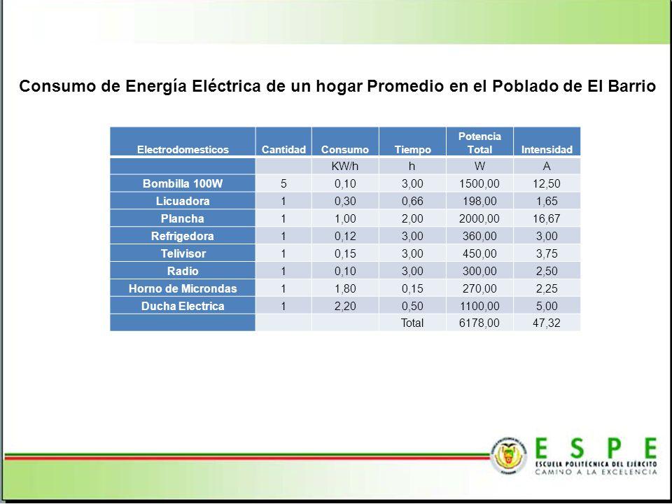 Consumo de Energía Eléctrica de un hogar Promedio en el Poblado de El Barrio