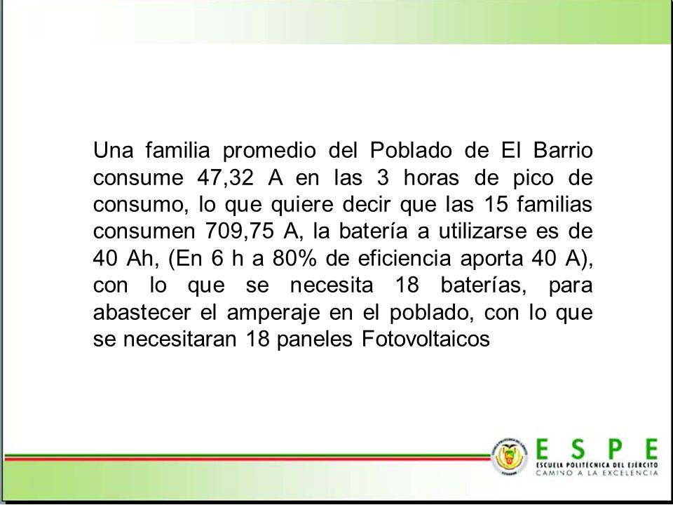 Una familia promedio del Poblado de El Barrio consume 47,32 A en las 3 horas de pico de consumo, lo que quiere decir que las 15 familias consumen 709,75 A, la batería a utilizarse es de 40 Ah, (En 6 h a 80% de eficiencia aporta 40 A), con lo que se necesita 18 baterías, para abastecer el amperaje en el poblado, con lo que se necesitaran 18 paneles Fotovoltaicos