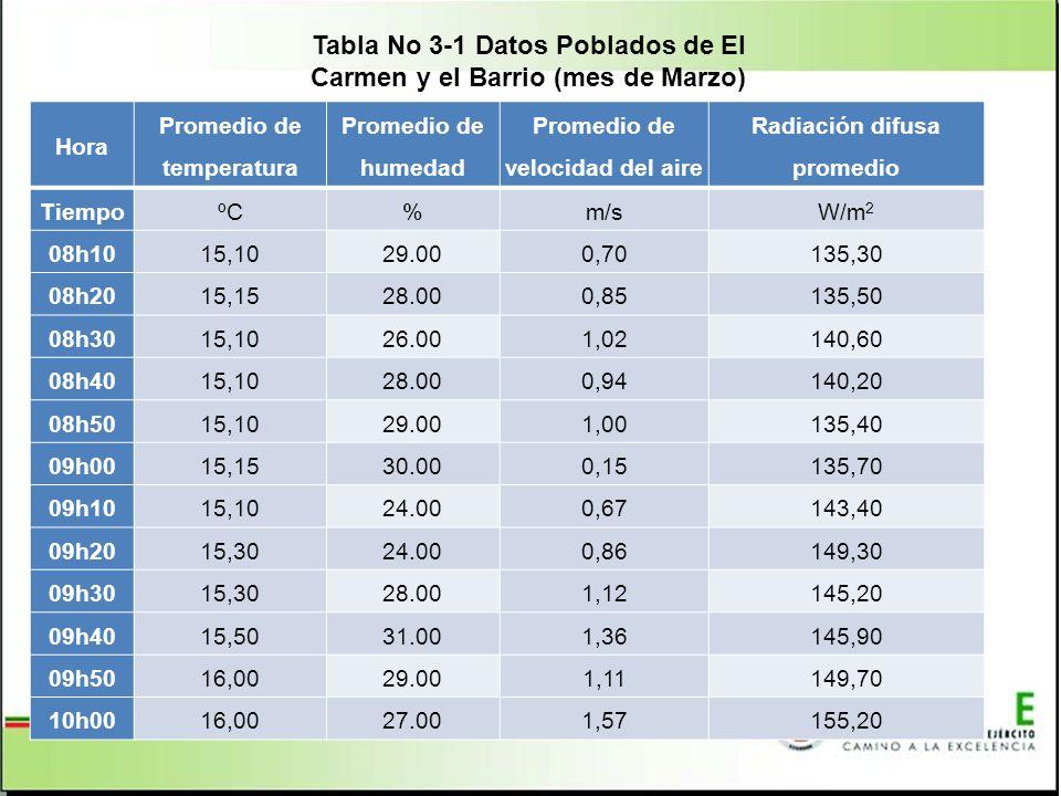 Tabla No 3‑1 Datos Poblados de El Carmen y el Barrio (mes de Marzo)