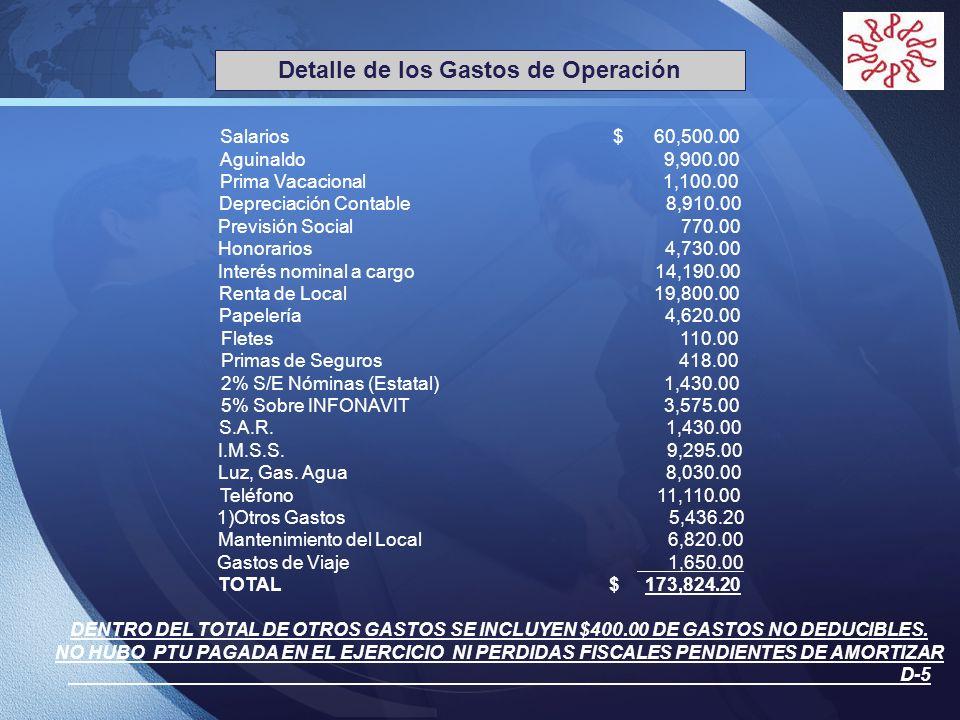 Detalle de los Gastos de Operación