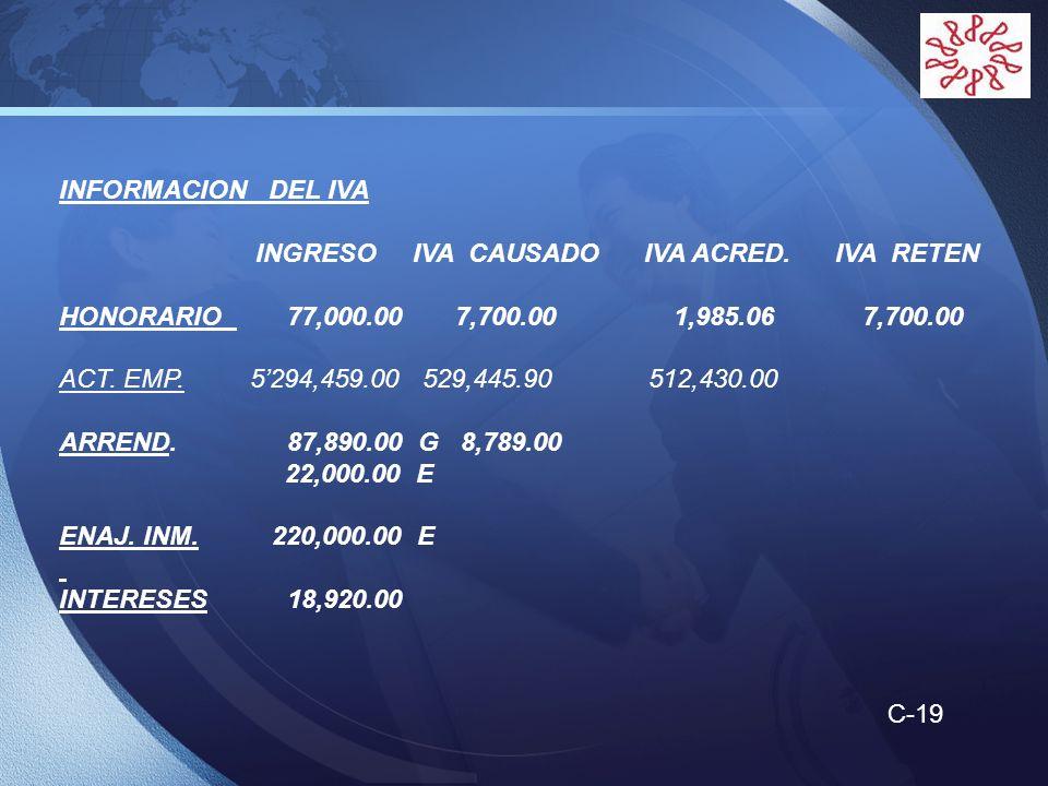 INFORMACION DEL IVA INGRESO IVA CAUSADO IVA ACRED. IVA RETEN.