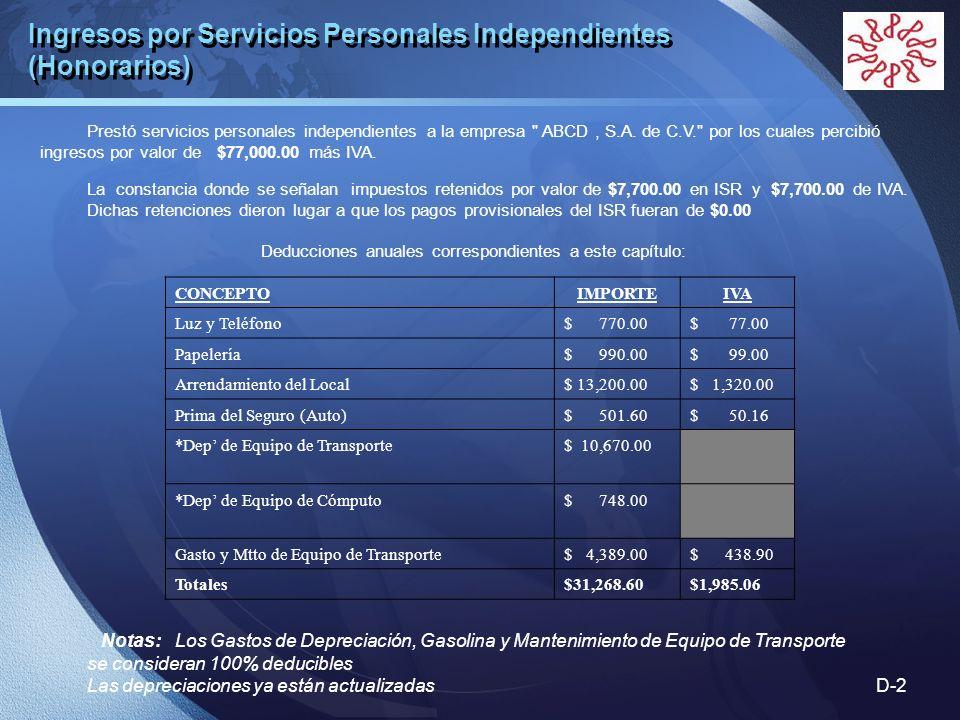 Ingresos por Servicios Personales Independientes (Honorarios)
