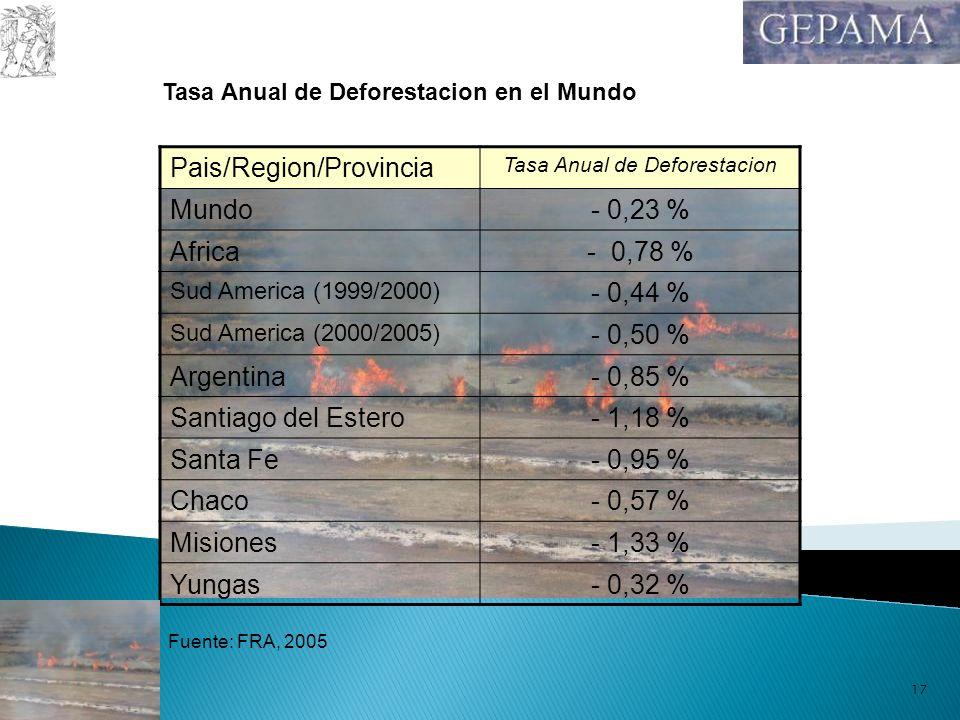 Tasa Anual de Deforestacion