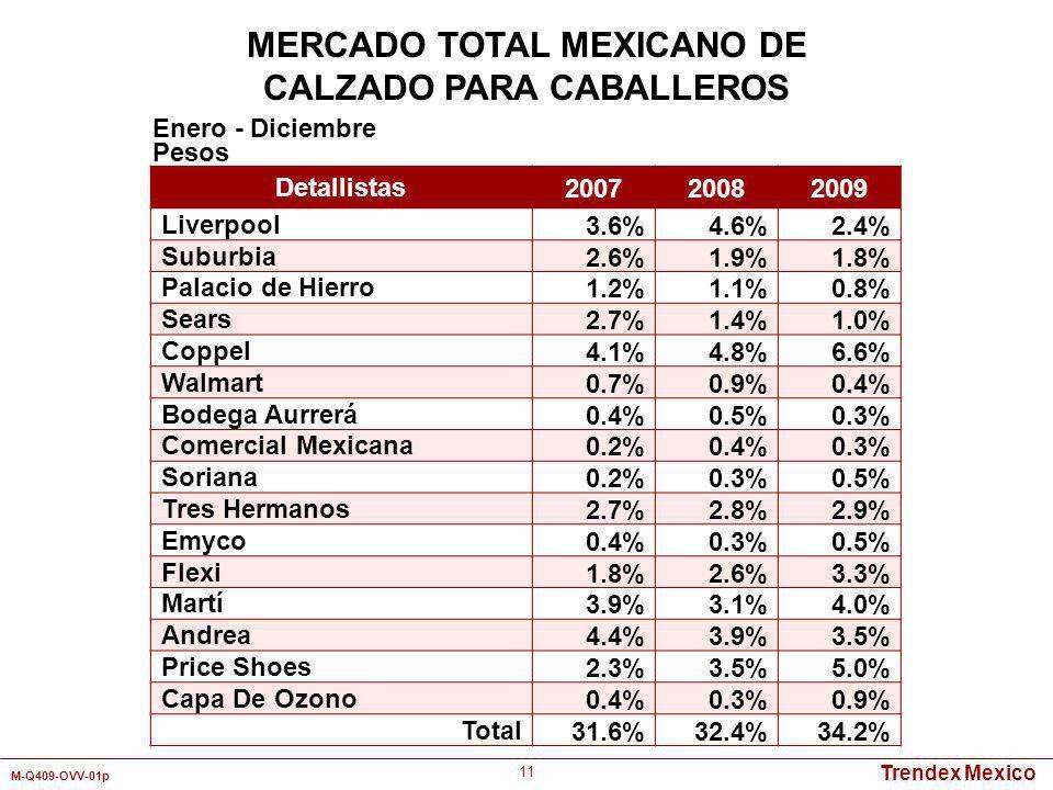 MERCADO TOTAL MEXICANO DE CALZADO PARA CABALLEROS