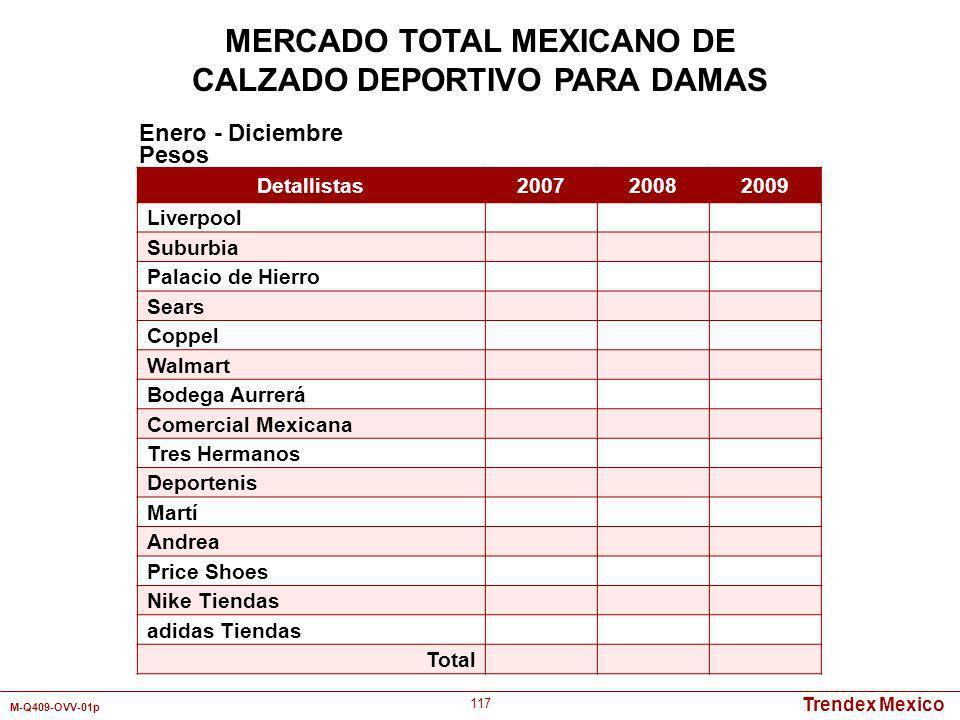 MERCADO TOTAL MEXICANO DE CALZADO DEPORTIVO PARA DAMAS