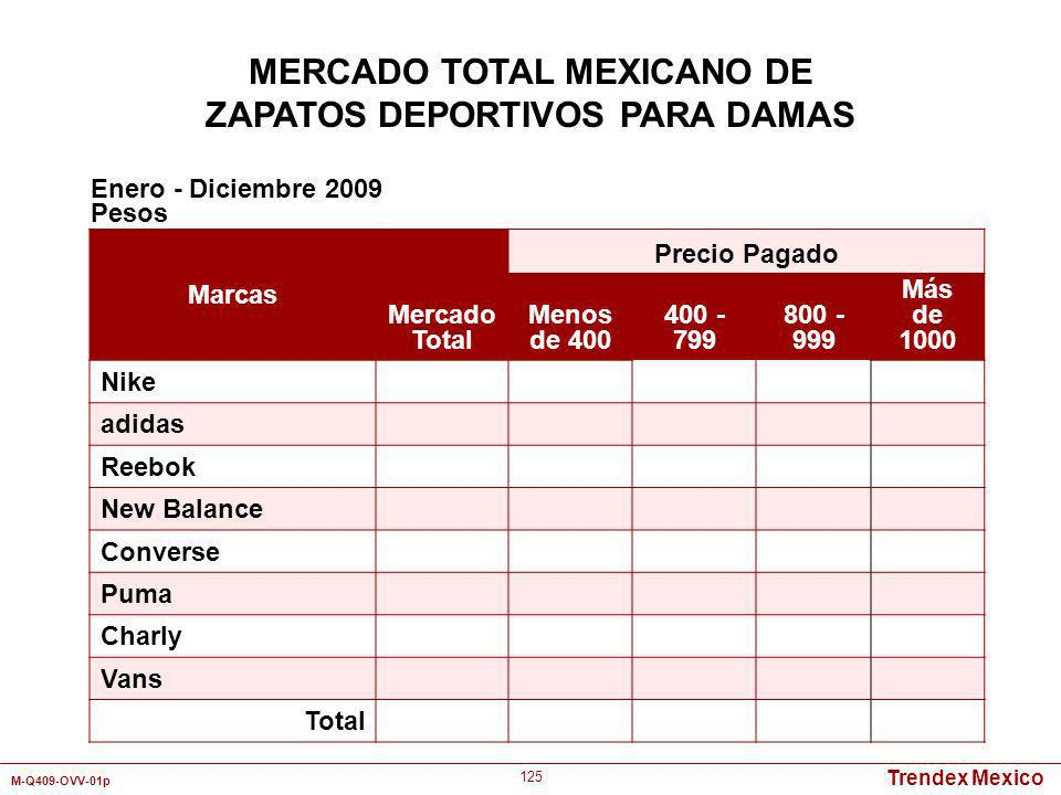 MERCADO TOTAL MEXICANO DE ZAPATOS DEPORTIVOS PARA DAMAS