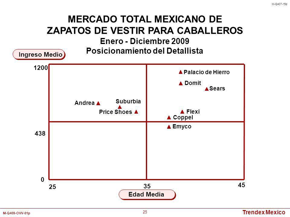 MERCADO TOTAL MEXICANO DE Posicionamiento del Detallista