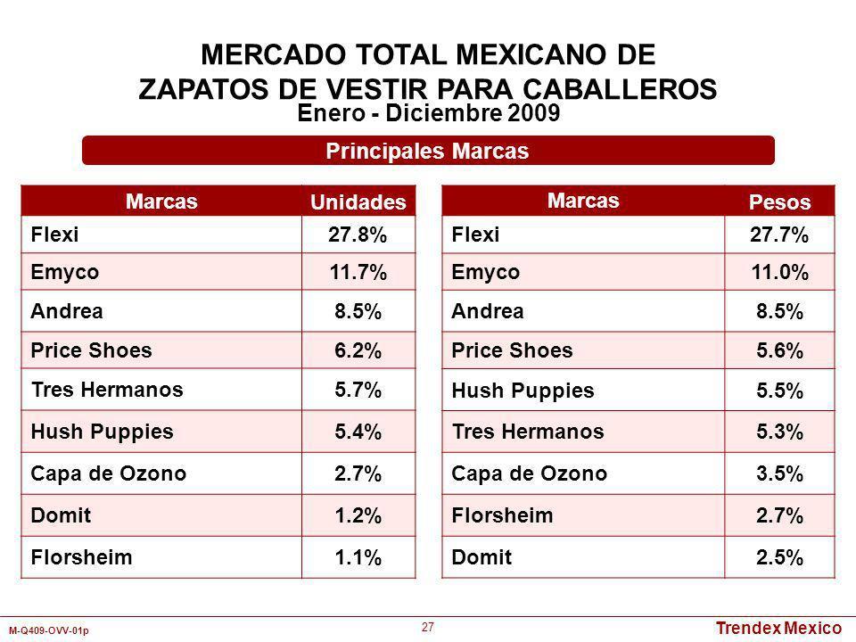 MERCADO TOTAL MEXICANO DE ZAPATOS DE VESTIR PARA CABALLEROS
