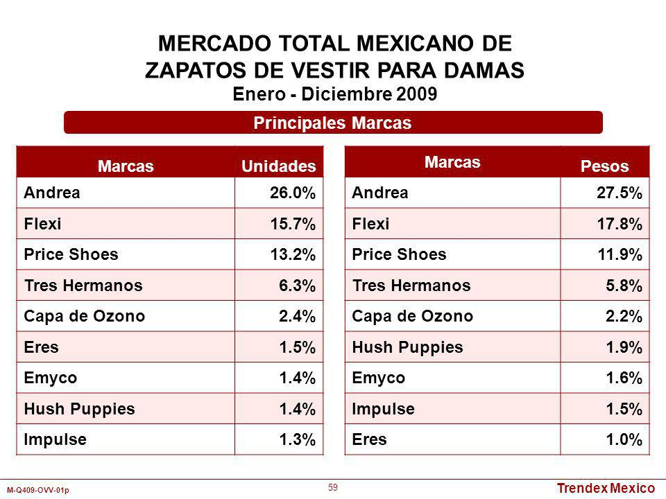 MERCADO TOTAL MEXICANO DE ZAPATOS DE VESTIR PARA DAMAS
