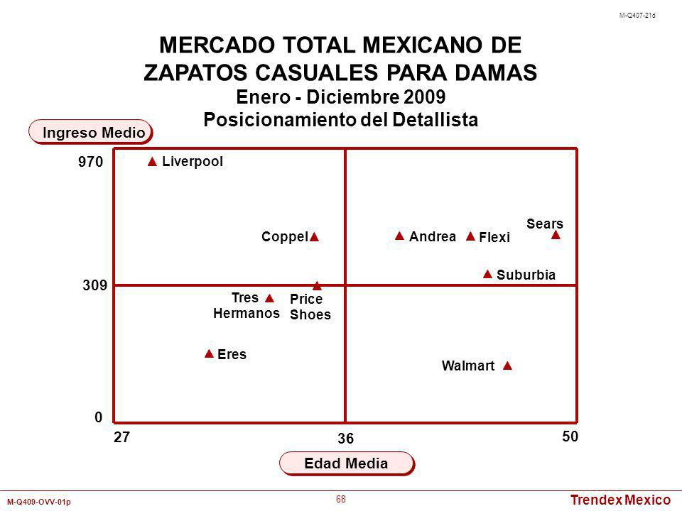 MERCADO TOTAL MEXICANO DE ZAPATOS CASUALES PARA DAMAS