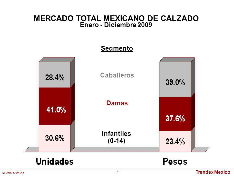 MERCADO TOTAL MEXICANO DE CALZADO