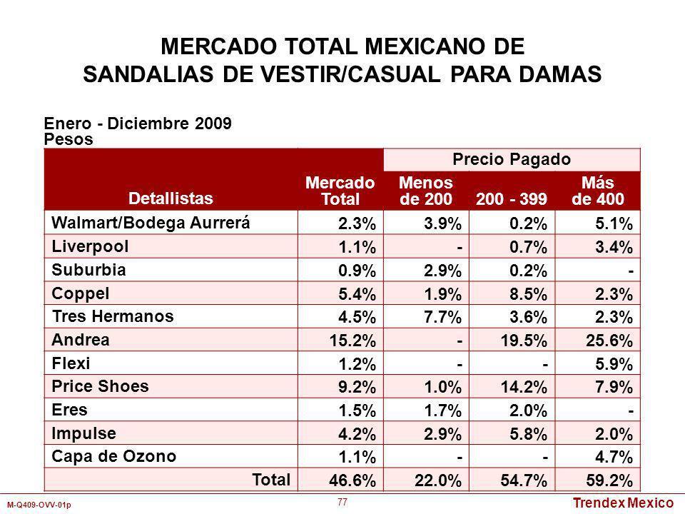 MERCADO TOTAL MEXICANO DE SANDALIAS DE VESTIR/CASUAL PARA DAMAS