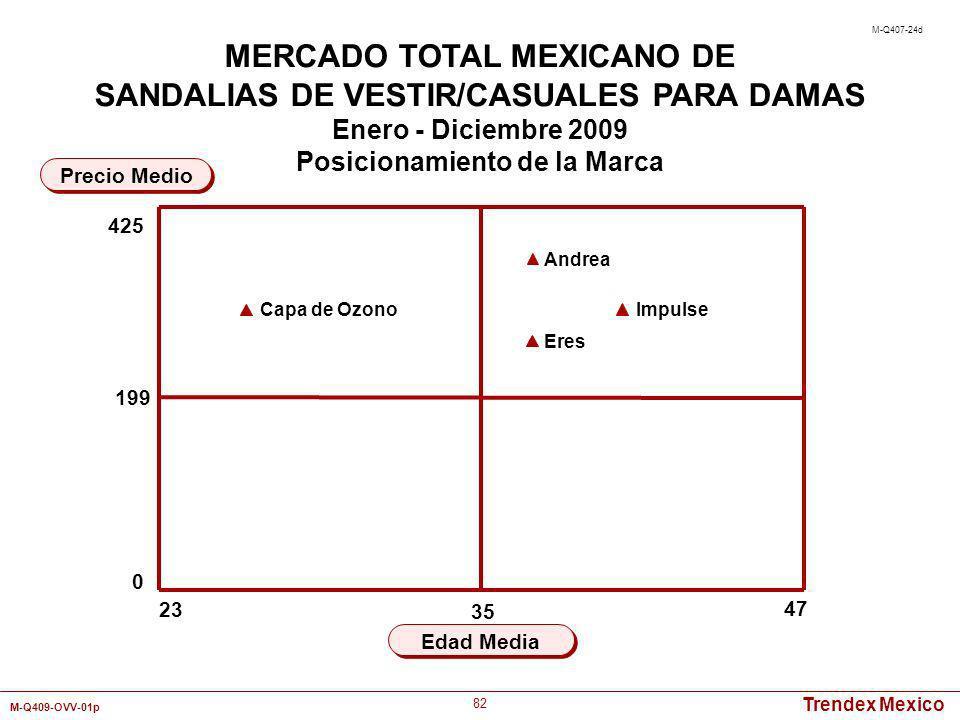 MERCADO TOTAL MEXICANO DE SANDALIAS DE VESTIR/CASUALES PARA DAMAS