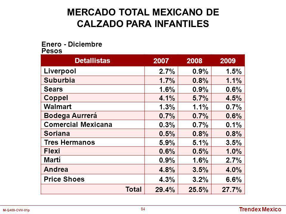 MERCADO TOTAL MEXICANO DE CALZADO PARA INFANTILES