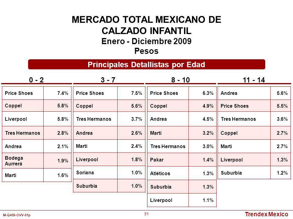 MERCADO TOTAL MEXICANO DE Principales Detallistas por Edad