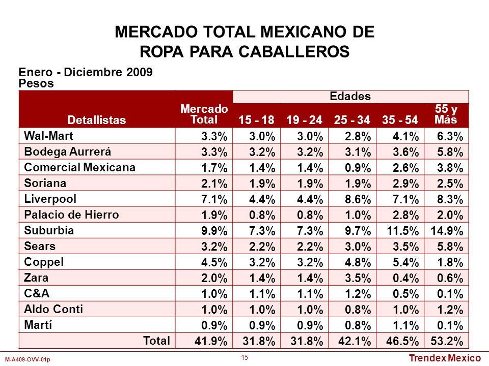 MERCADO TOTAL MEXICANO DE
