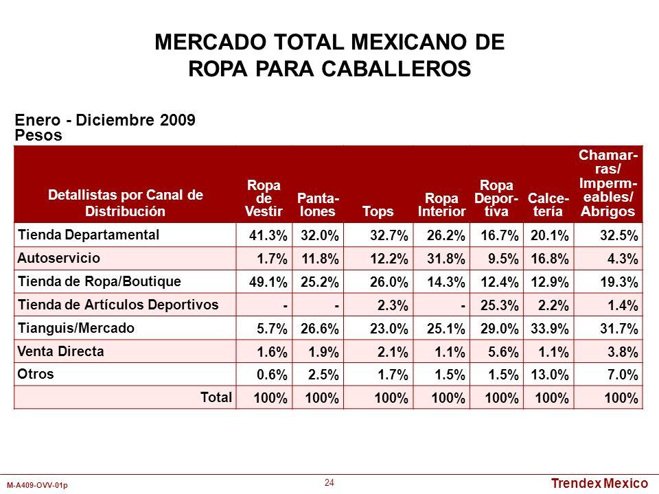 MERCADO TOTAL MEXICANO DE Detallistas por Canal de Distribución