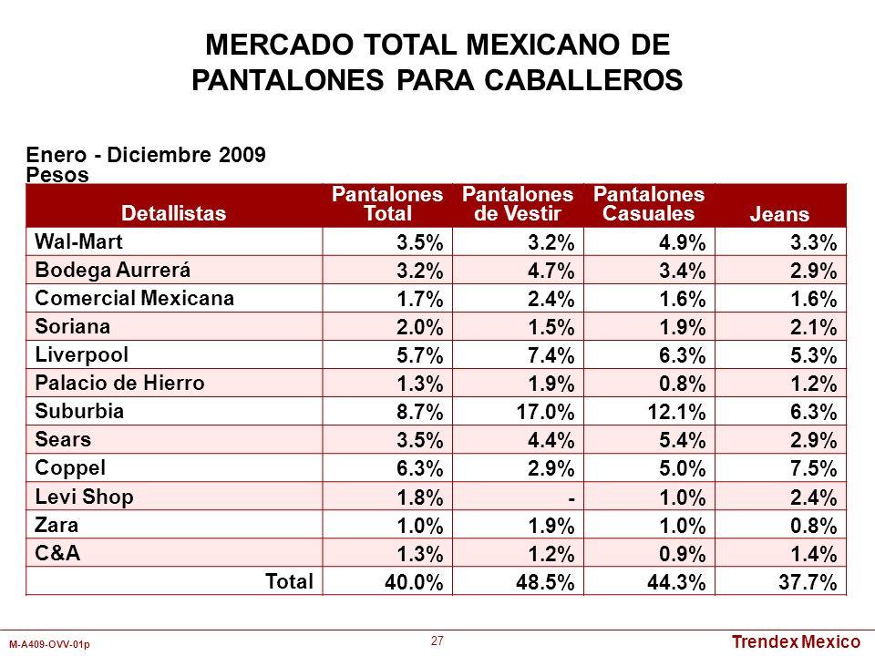 MERCADO TOTAL MEXICANO DE PANTALONES PARA CABALLEROS