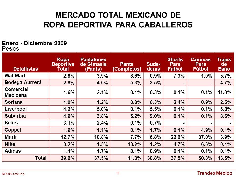 MERCADO TOTAL MEXICANO DE ROPA DEPORTIVA PARA CABALLEROS