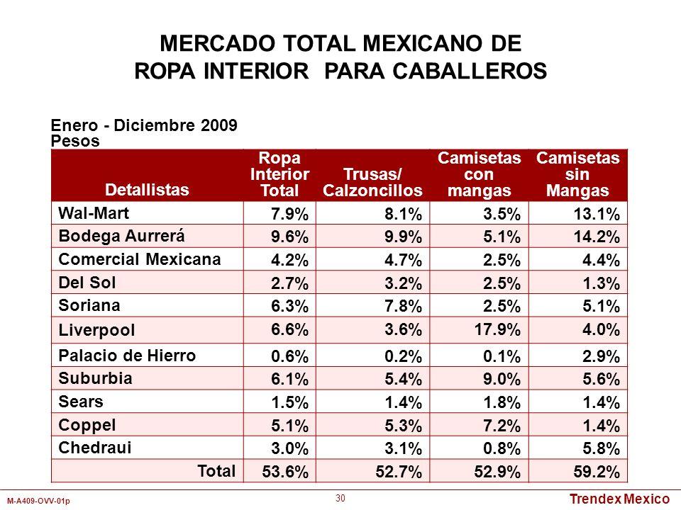MERCADO TOTAL MEXICANO DE ROPA INTERIOR PARA CABALLEROS