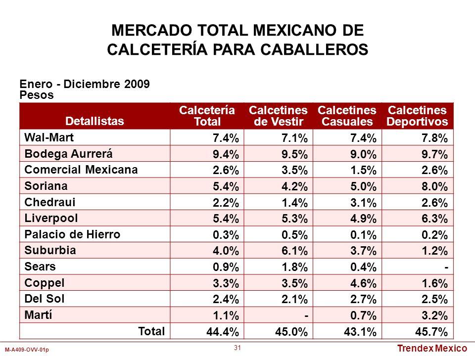 MERCADO TOTAL MEXICANO DE CALCETERÍA PARA CABALLEROS