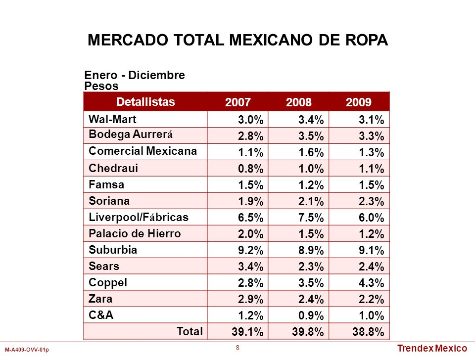 MERCADO TOTAL MEXICANO DE ROPA