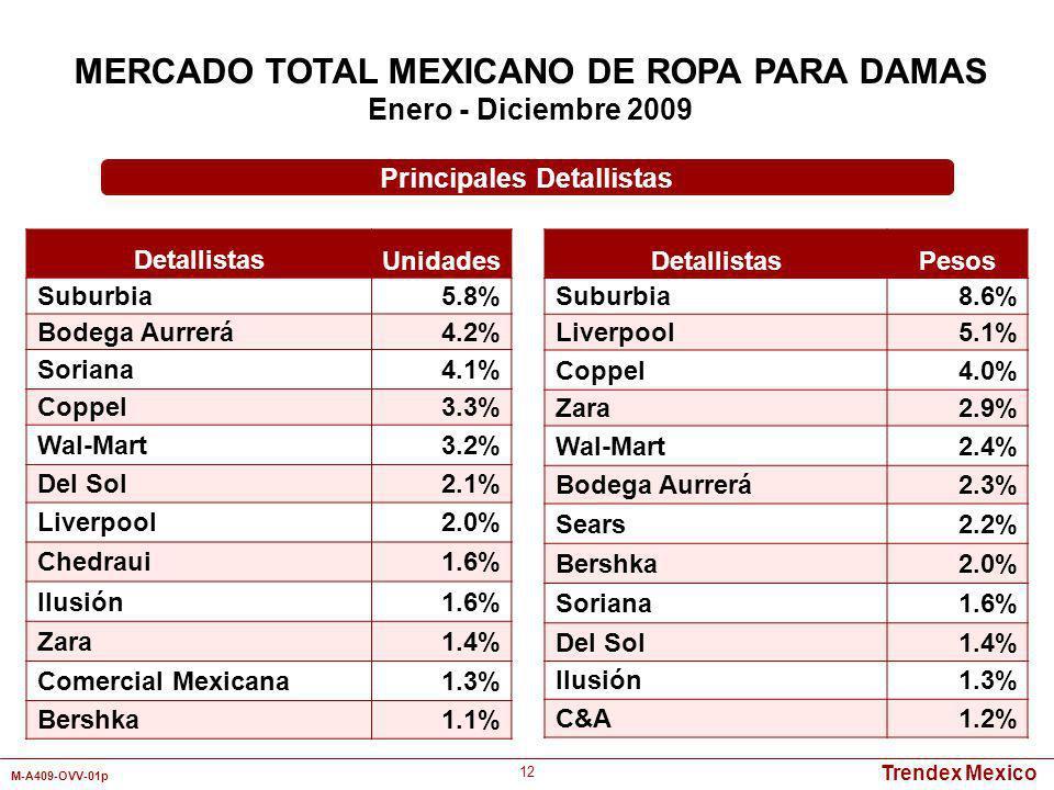 MERCADO TOTAL MEXICANO DE ROPA PARA DAMAS Principales Detallistas
