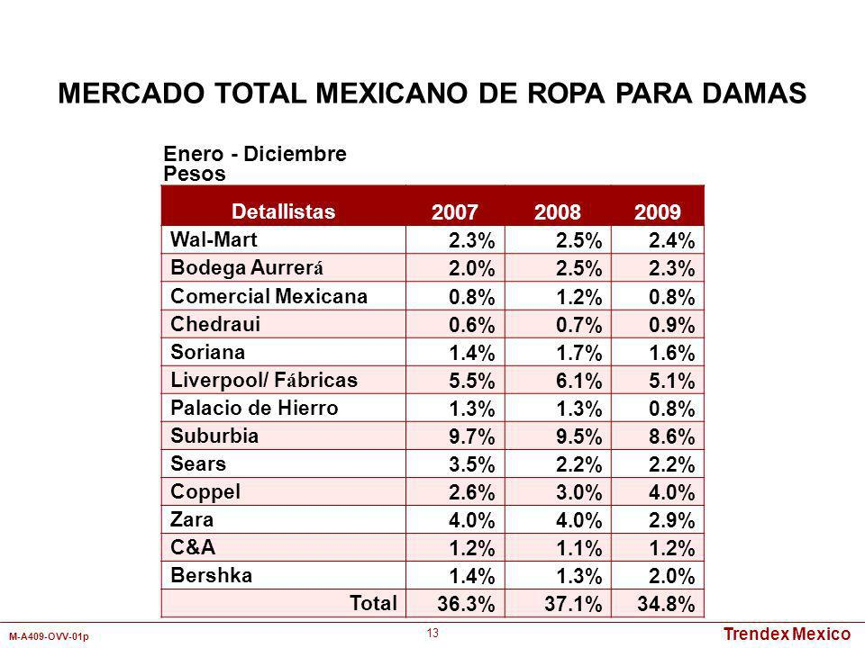MERCADO TOTAL MEXICANO DE ROPA PARA DAMAS