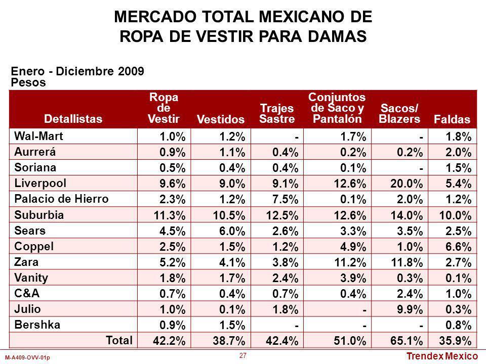 MERCADO TOTAL MEXICANO DE ROPA DE VESTIR PARA DAMAS
